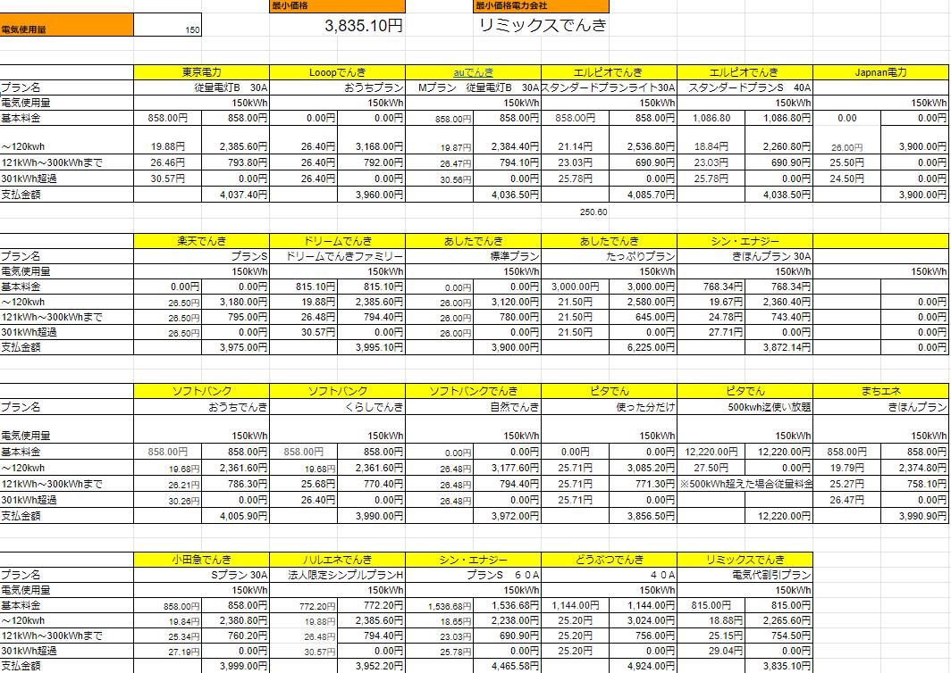 東京の電気料金比較!最も安くてお得な電力会社はここ!2021年